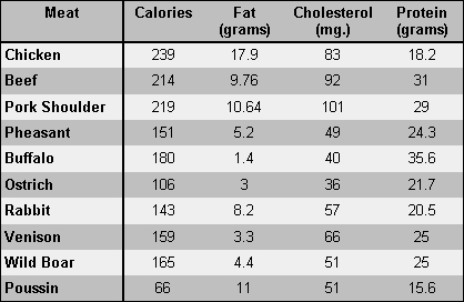 Nutritional Analysis Chart